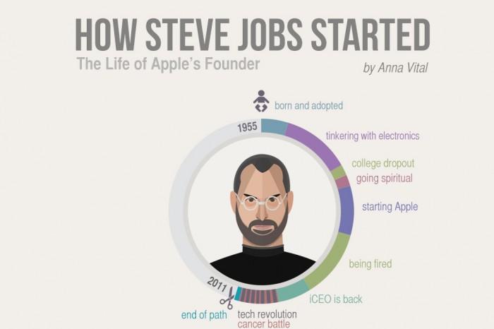 How-Steve-Jobs-Started-apple-founder-infographic-700x466