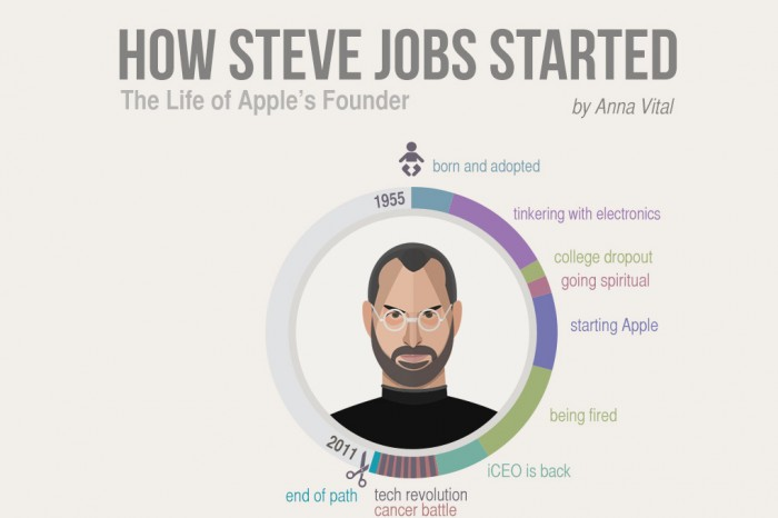 How-Steve-Jobs-Started-apple-founder-infographic-700x466